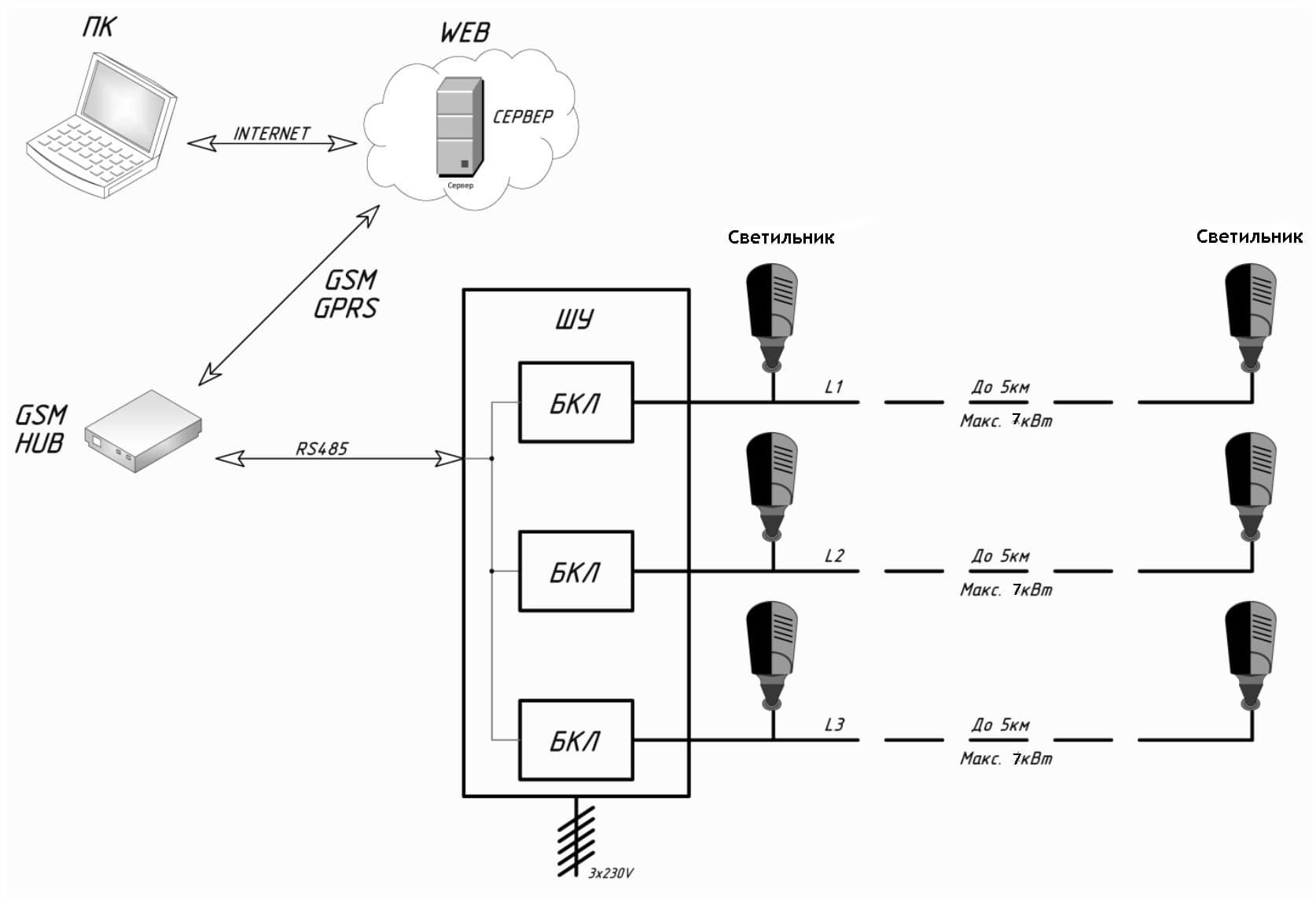 Функциональная схема СУО smartAC.